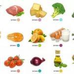 Кратко о витаминах: